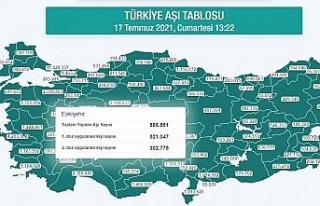 Eskişehir'de 2. dozda 300 bin sınırını aştı