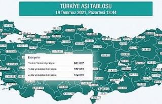 Eskişehir'de yapılan aşı sayısı 1 milyona...