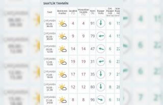 Eskişehir hava sıcaklığı sadece bir günde 4...