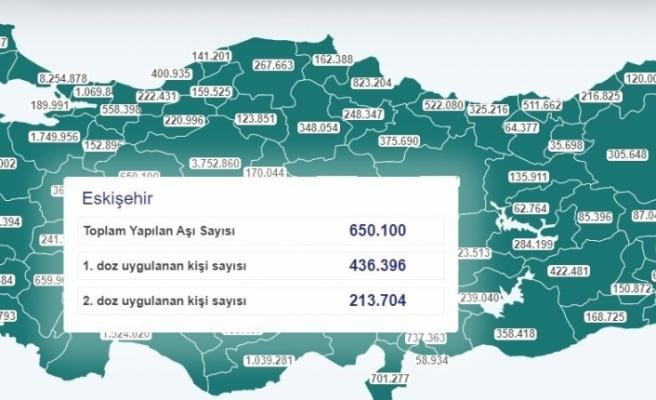 Eskişehir'de yapılan aşı sayısı 650 bini geçti