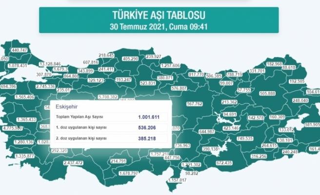 Aşılamada Eskişehir 1 milyon rakamını geçti