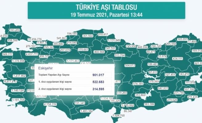 Eskişehir'de yapılan aşı sayısı 1 milyona yaklaştı